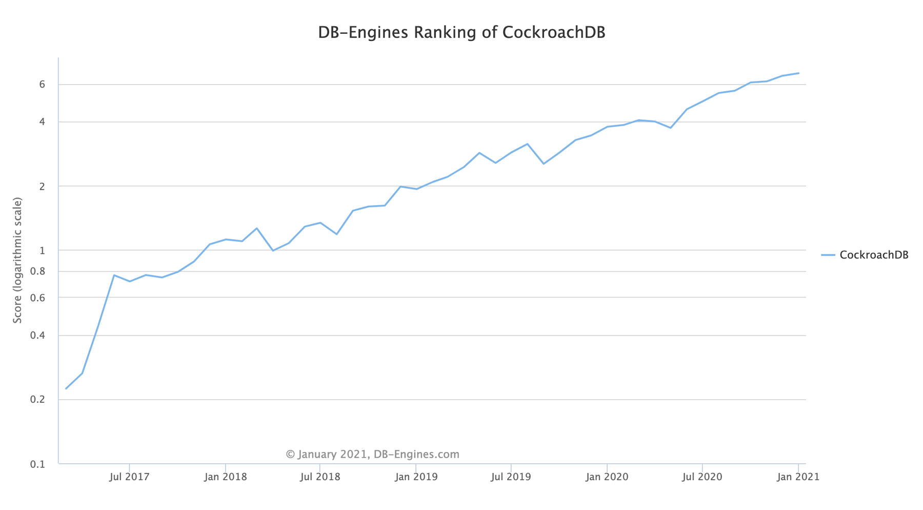 HIGH QUALITY - DB Engines Ranking of CockroachDB.png