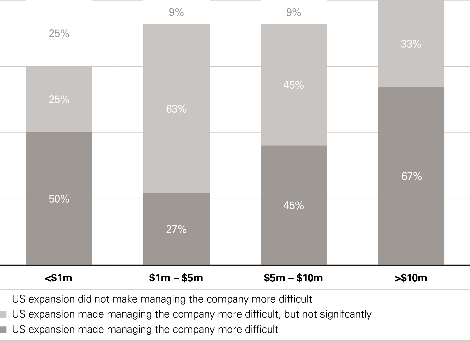 US expansion's impact on difficulty managing the company by funding amount raised prior US expansion